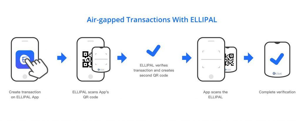 transaction visualization