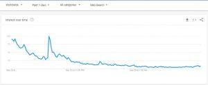 Investors losing interest in BAKKT
