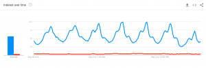 BTC google search value pattern