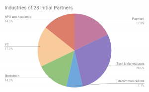 List of Initial Partner's list