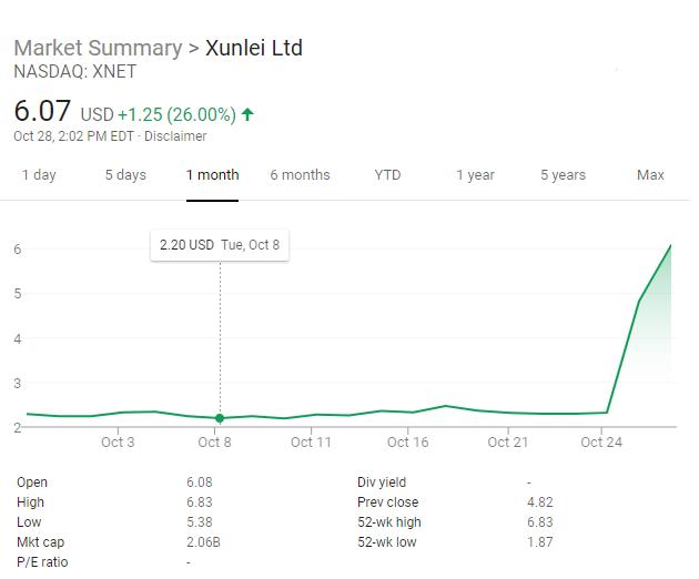 Xunlei stock surges