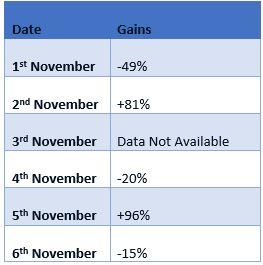 Bakkt trading volume November