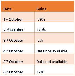 Bakkt trading volume October