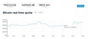 Bitcoin price premiun