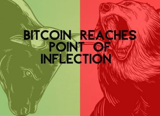 Bitcoin price bearish