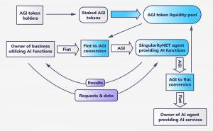Staking AGI tokens