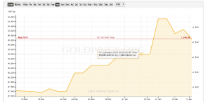 Worrisome Gold Price Chart