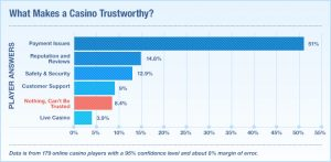 Why is trust important for casinos