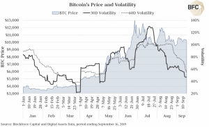 Bitcoin is volatile