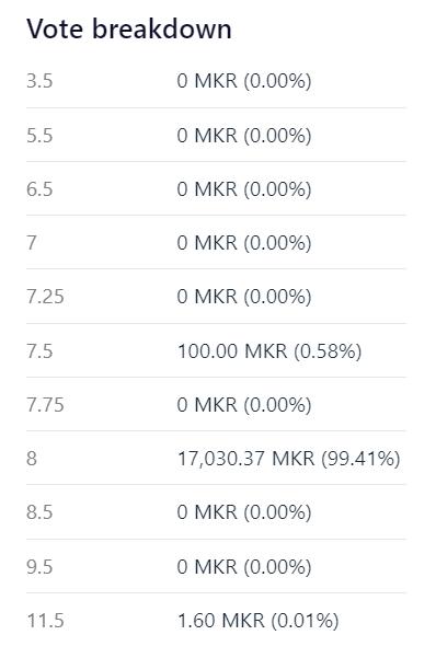 Maker Vote - Sai Stability Fee Adjustment