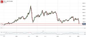 OIL price drop