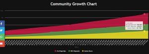 Celcius Network Grows in 2020