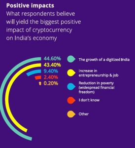 Positive impact of crypto on Indian economy