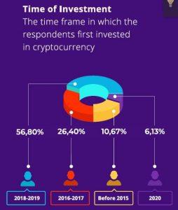 Crypto Investment timeframe