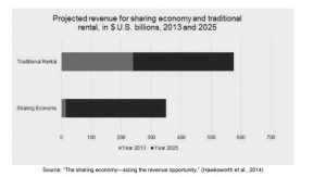 Projected revenue of Sharing economy