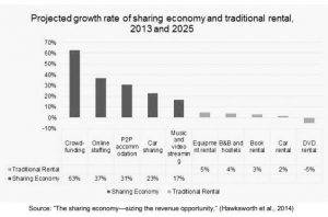 How will sharing economy perform