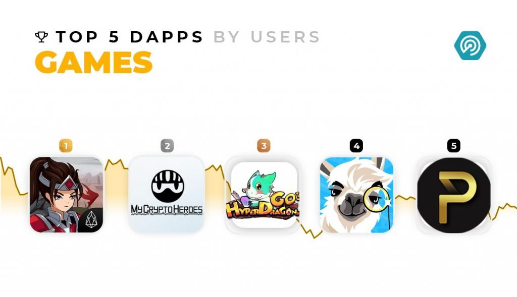 DappRadar - top 5 games by users