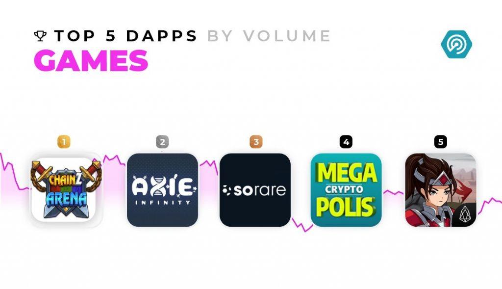 DappRadar - top 5 games by volume