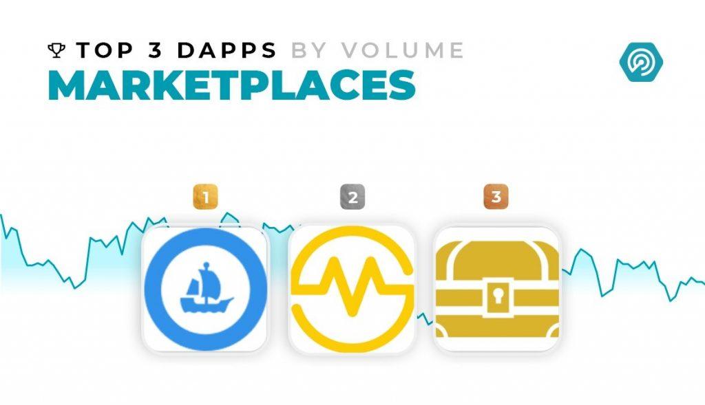 DappRadar - top 3 msrketplaces by volume
