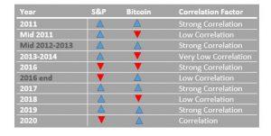 Pris och korrelation mellan Bitcoin och S&P