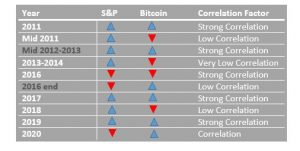 Bitcoin and S&P price correlation