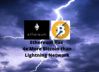 Ethereum Has More Bitcoin than Lightning Network