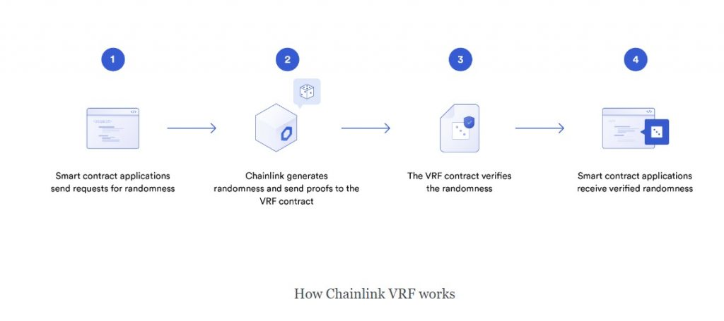 How Chainlink VRF works