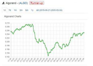 ALGO price