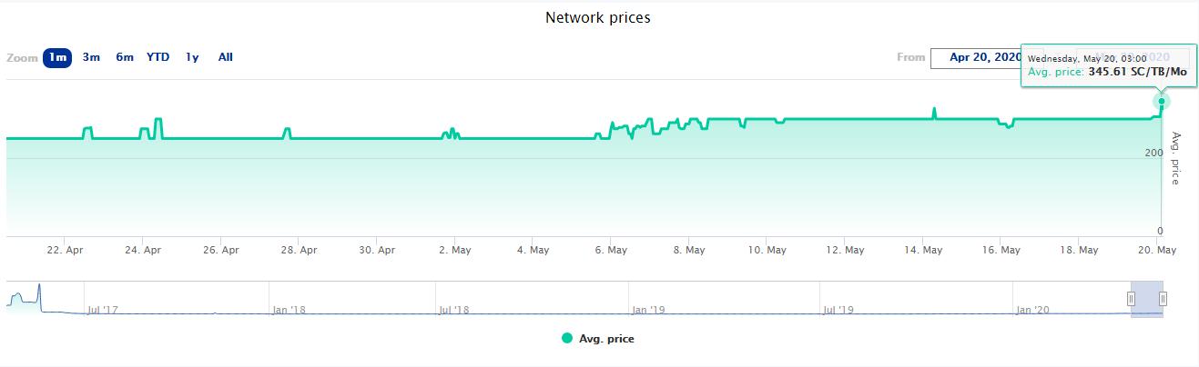 Sia Network Price