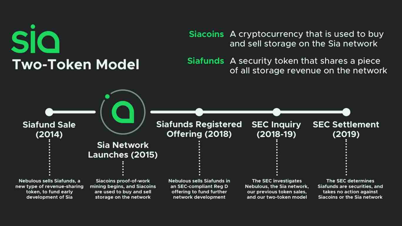 Sia Network Dual tokens