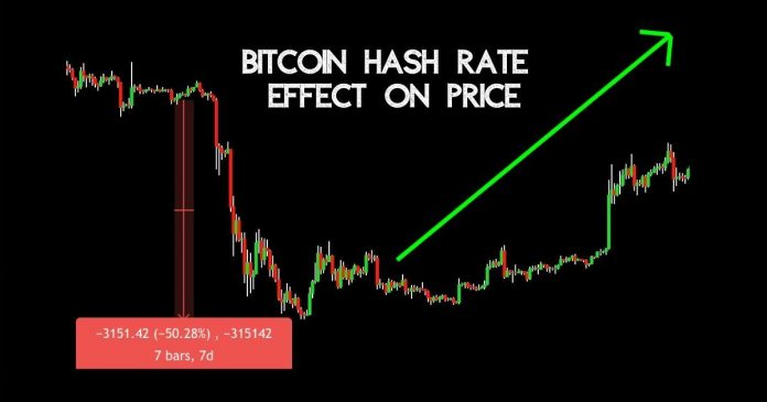 Miner Capitulation Effect on Bitcoin Price