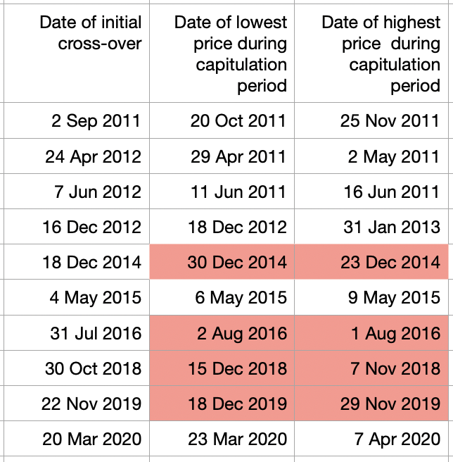 dates of bitcoin price highs and lows