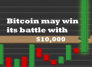 Bitcoin vs 10000