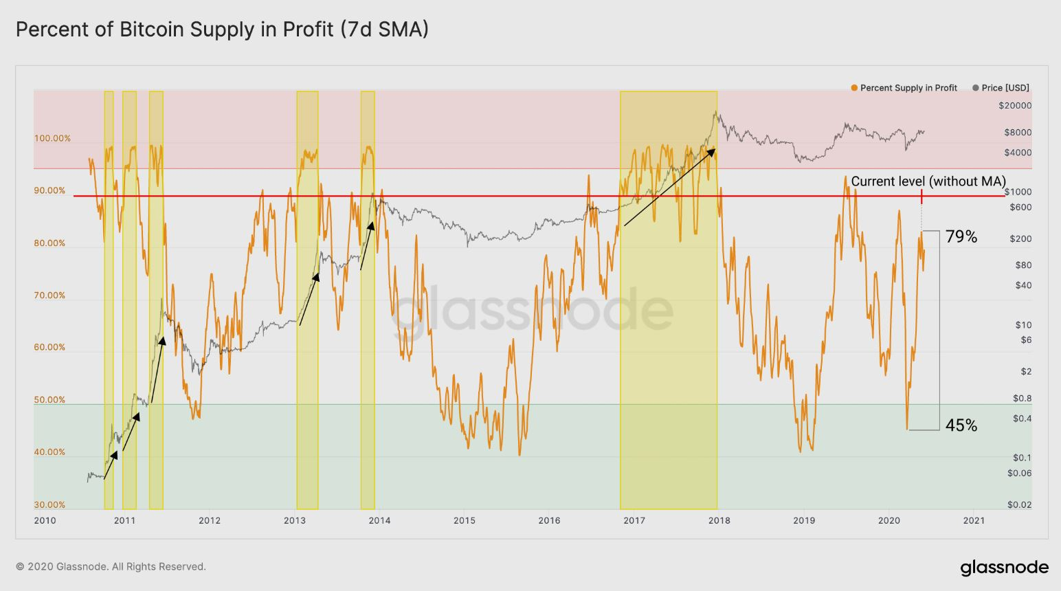 Profitable Supply