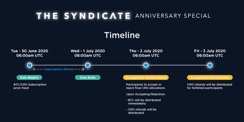Crypto.com timeline
