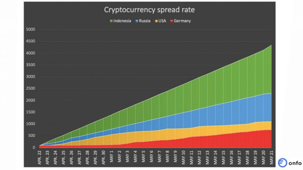 Crypto spread rate - Onfo