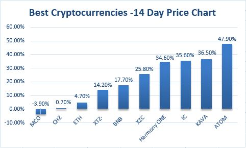 Best cryptocurrencies price chart