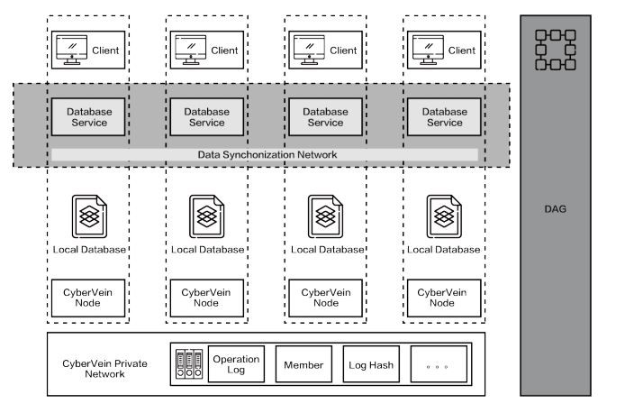 CyberVein architecture