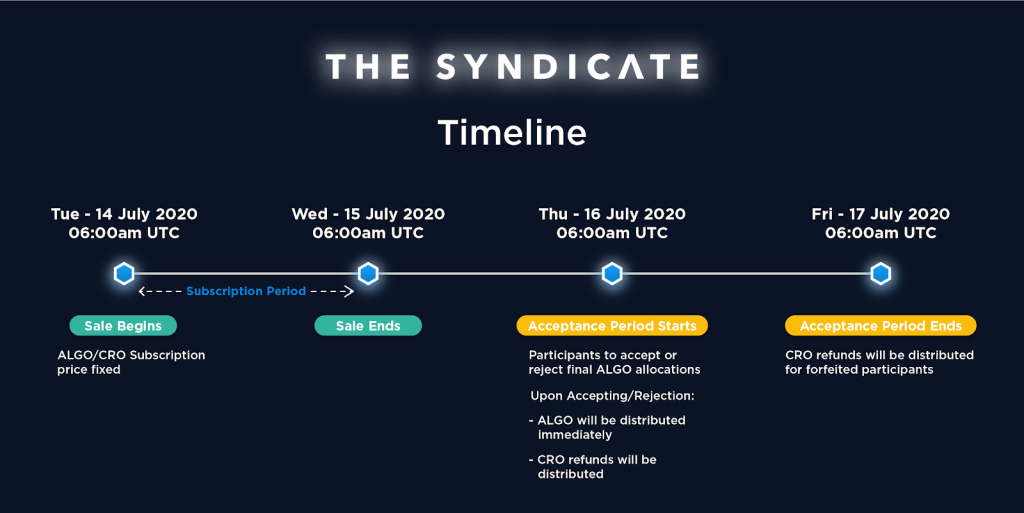 Algo listing event timeline