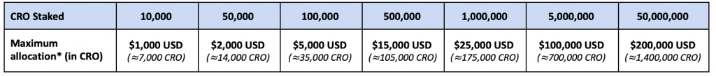 Crypto.com KNC allocation