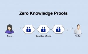 Non-interactive Zero-Knowledge Proof