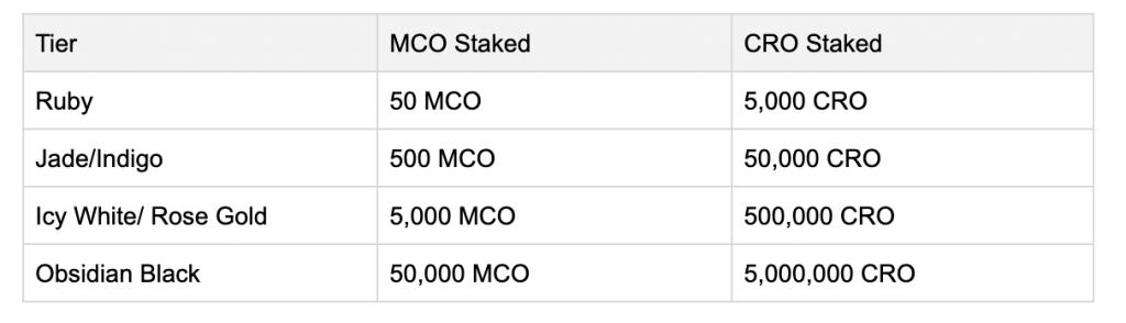 CRO staking scheme