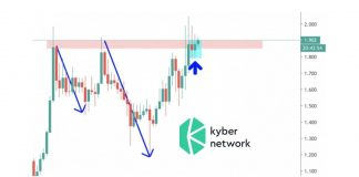 Kyber Network Price Showing Strong Buy Signals