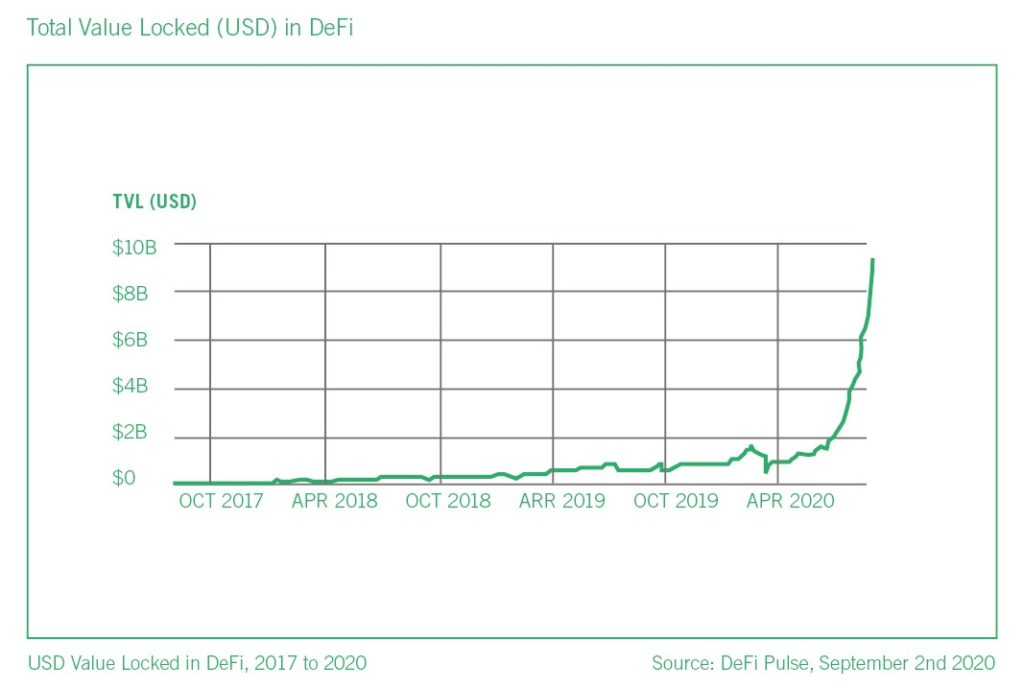 Total value of USD locked in DeFi 2017 - date