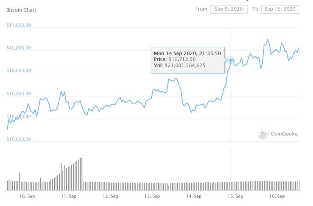 Bitcoin Chart Sep