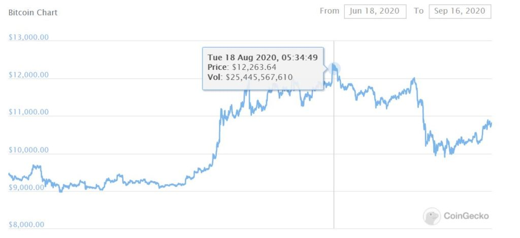 Bitcoin Price Chart Aug 2020