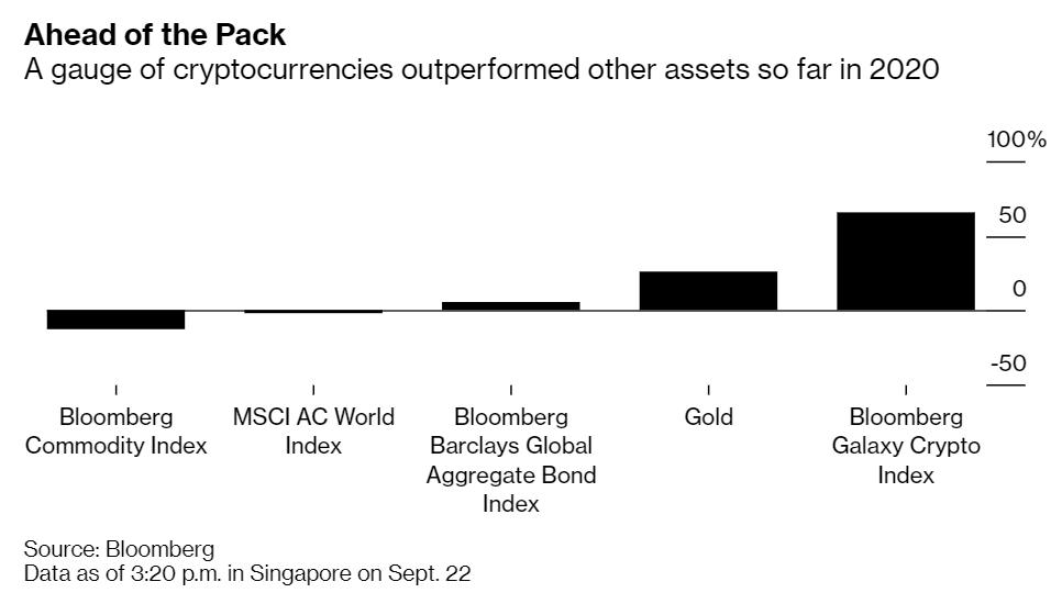 Crypto vs Gold