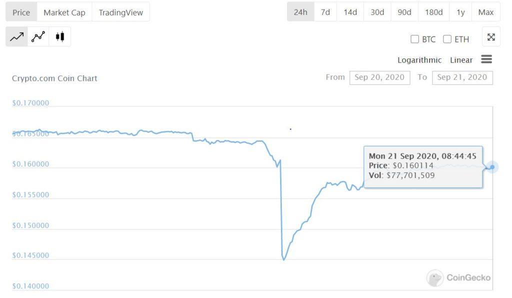 CRO price drop