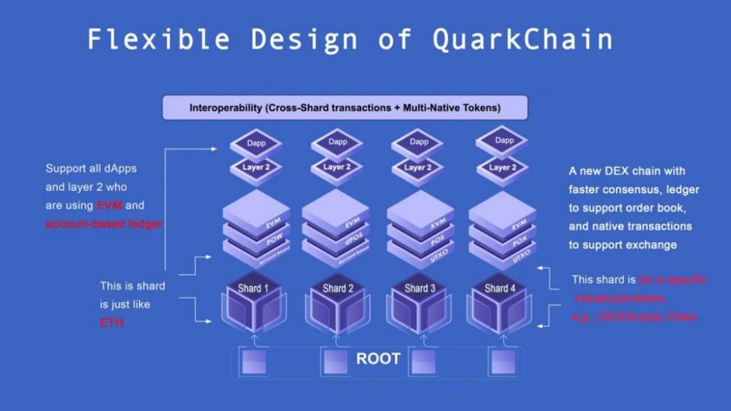 Multi-native token QuarkChain