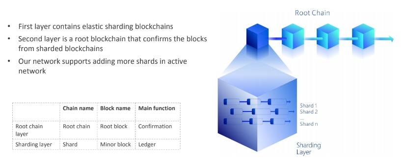 QuarkChain-Sharding-Layer-Architecture